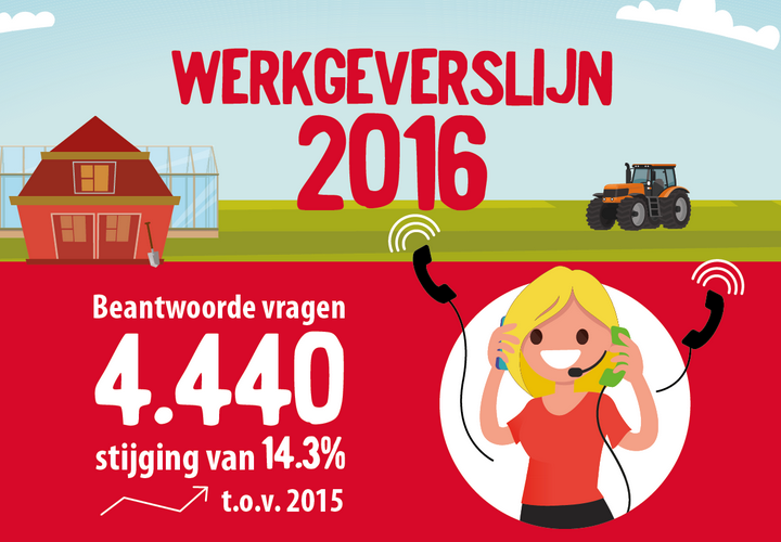Recordaantal vragen van agrarische werkgevers in 2016