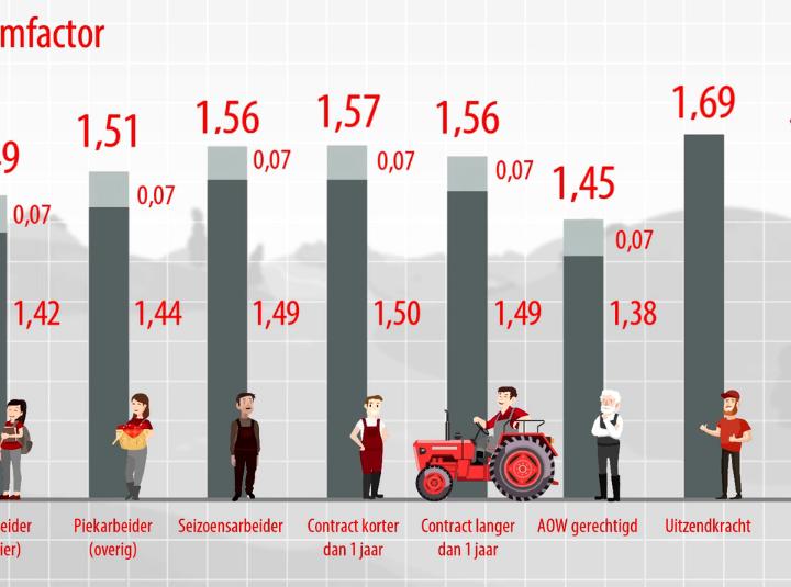 Video: Loonkosten in de agrarische sector