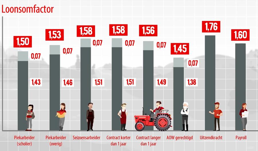 loonsomfactoren agrarische sector