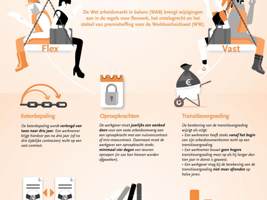 wet arbeidsmarkt in balans voor de agrarische sector